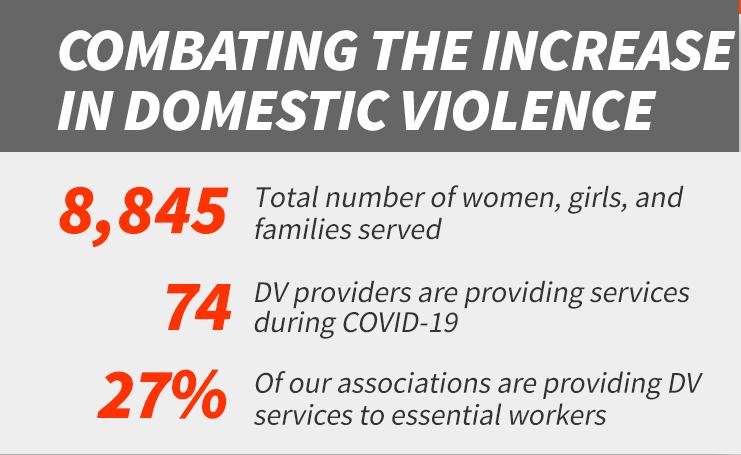 YWCA Covid Reponse Domestic Violence