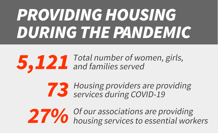 YWCA Covid Reponse Housing Services